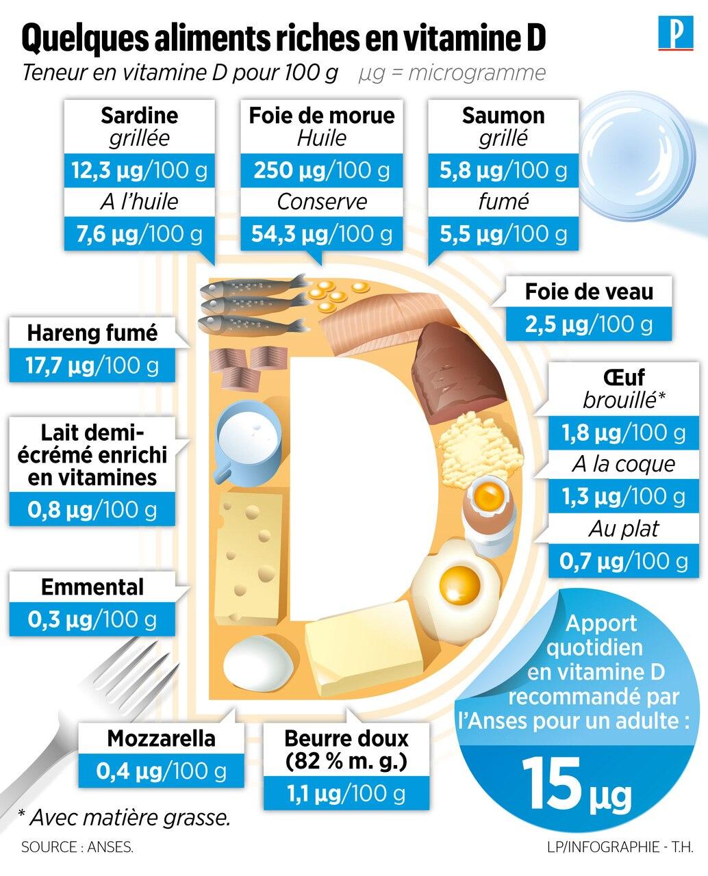 Blog généraliste : qu'est-ce qu'une carence en vitamine D ?